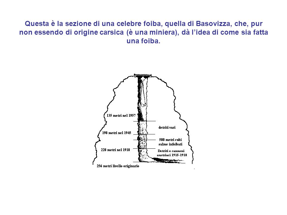 Questa è la sezione di una celebre foiba, quella di Basovizza, che, pur non essendo di origine carsica (è una miniera), dà l'idea di come sia fatta una foiba.