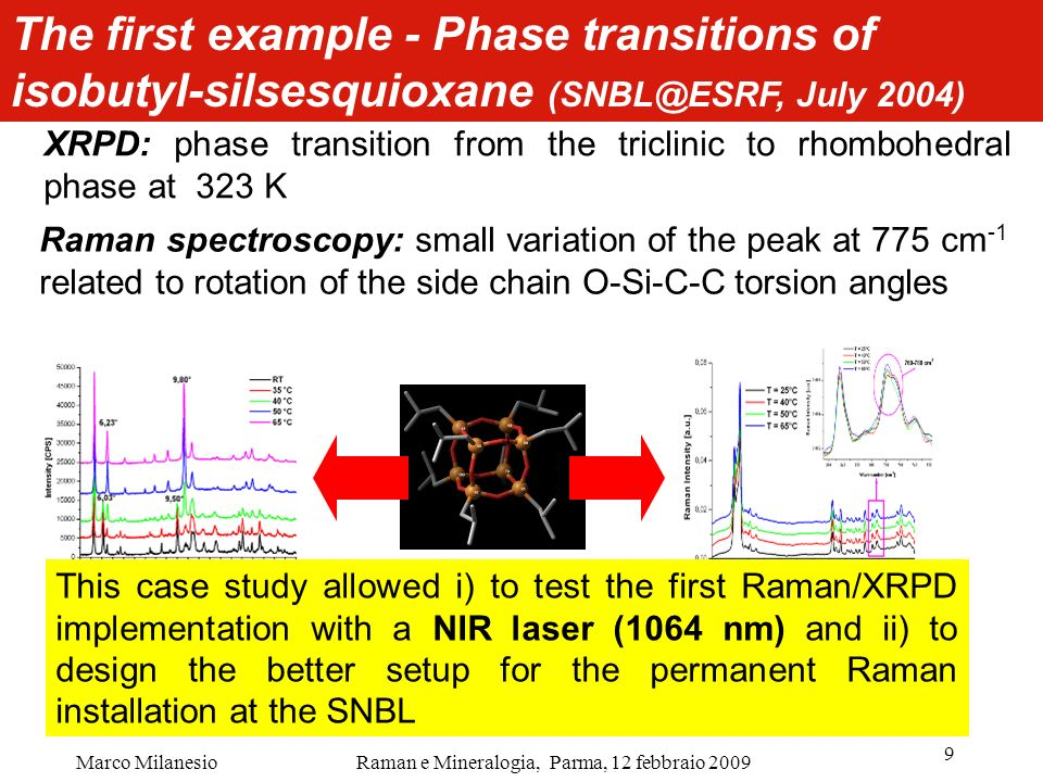 The first example - Phase transitions of isobutyl-silsesquioxane (SNBL@ESRF, July 2004)
