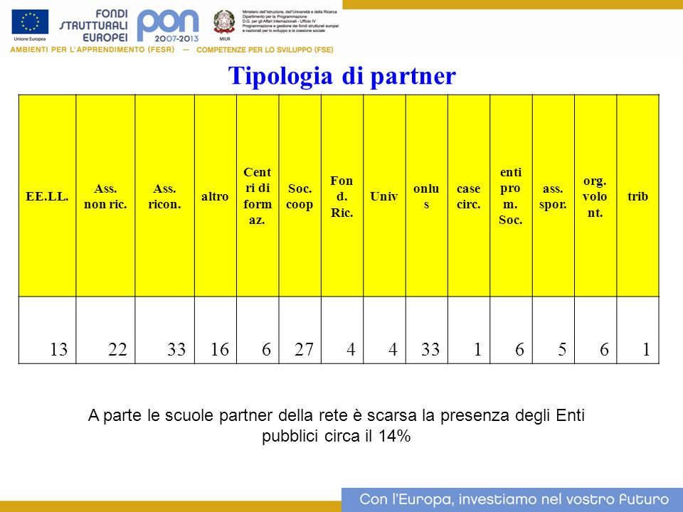 Tipologia di partner11. EE.LL. Ass. non ric. Ass. ricon. altro. Centri di formaz. Soc. coop. Fond. Ric.