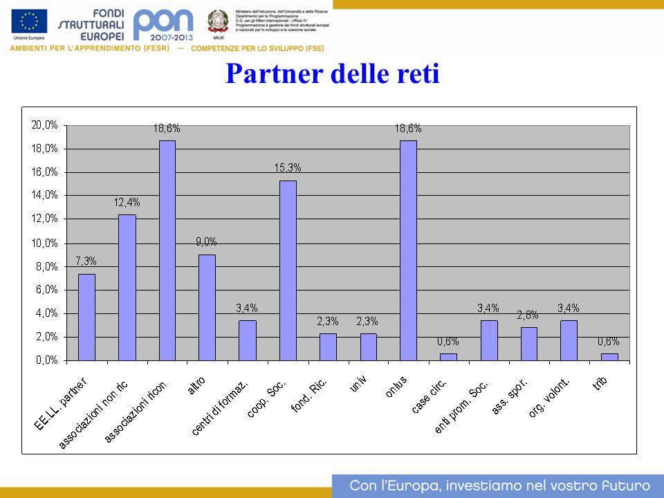 Partner delle reti 12 12