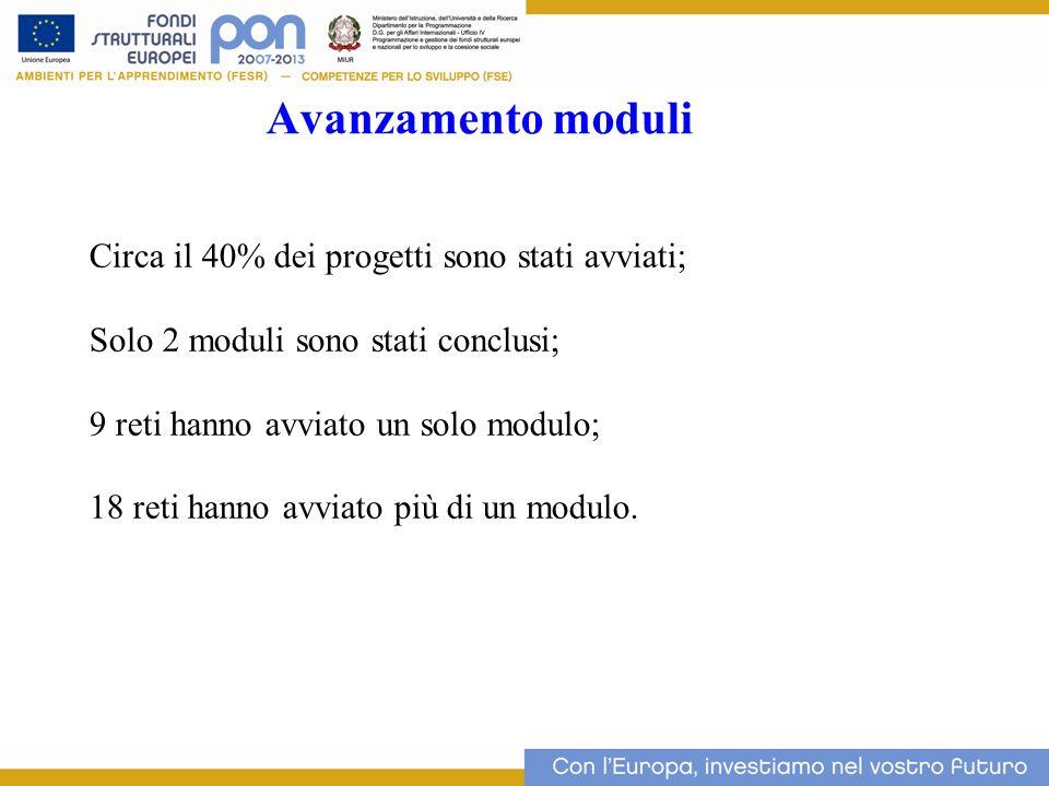 Avanzamento moduli Circa il 40% dei progetti sono stati avviati;