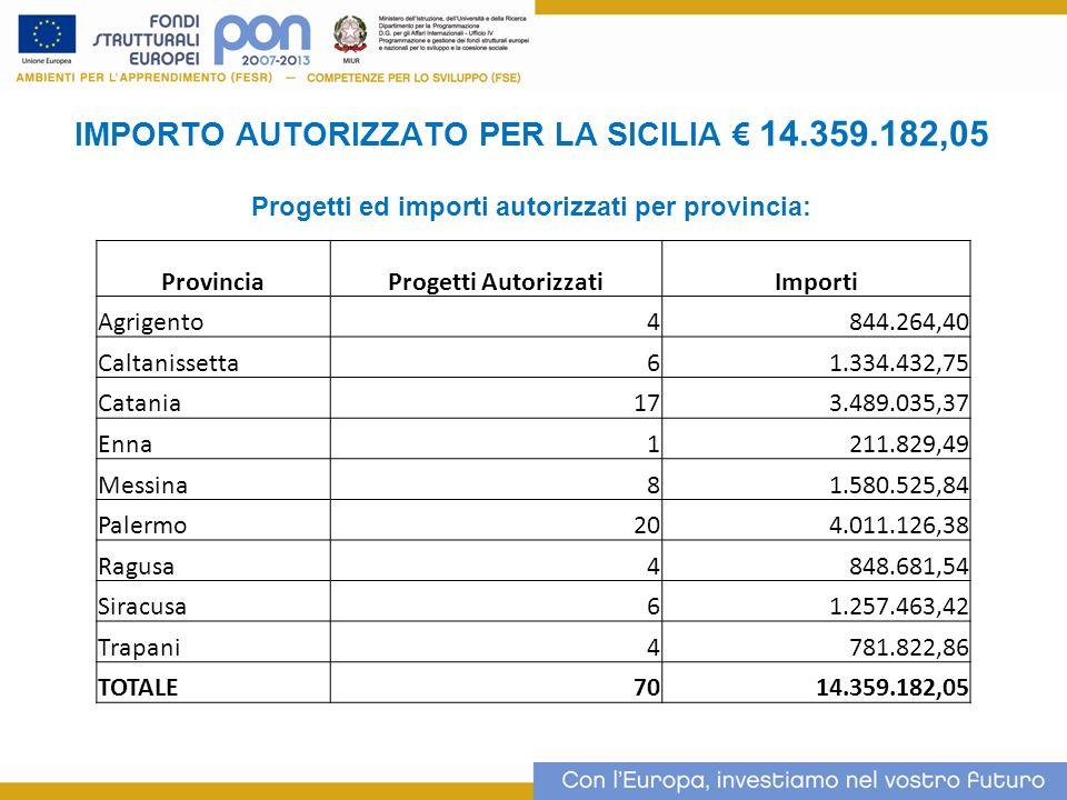 IMPORTO AUTORIZZATO PER LA SICILIA € 14.359.182,05