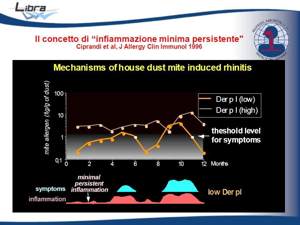 c u Il concetto di infiammazione minima persistente w D I d v ( g D