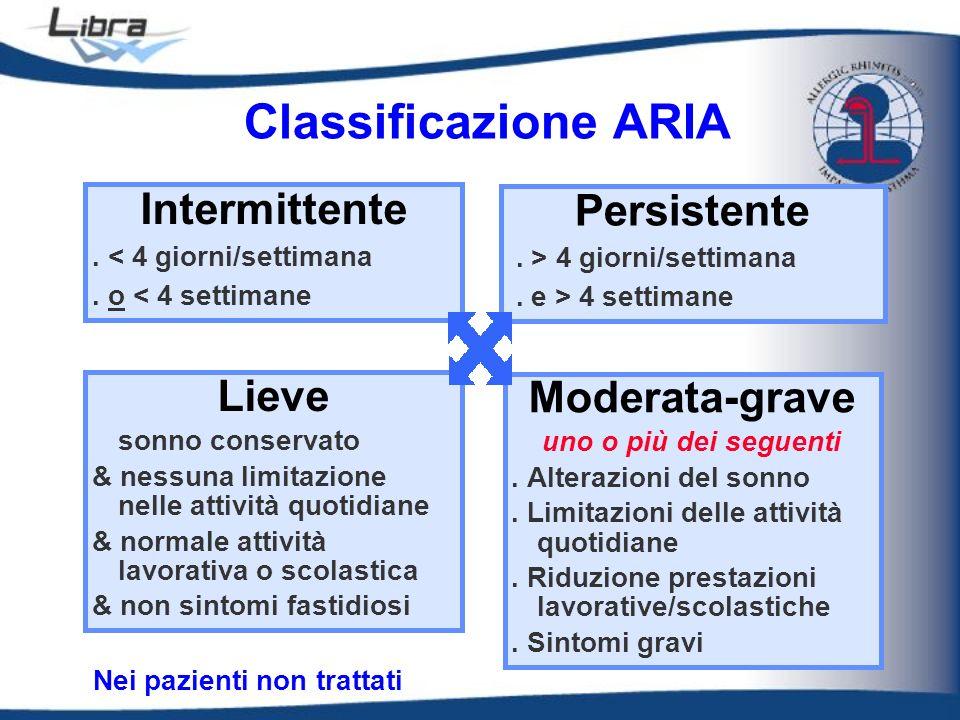 Classificazione ARIA Intermittente Persistente Lieve Moderata-grave