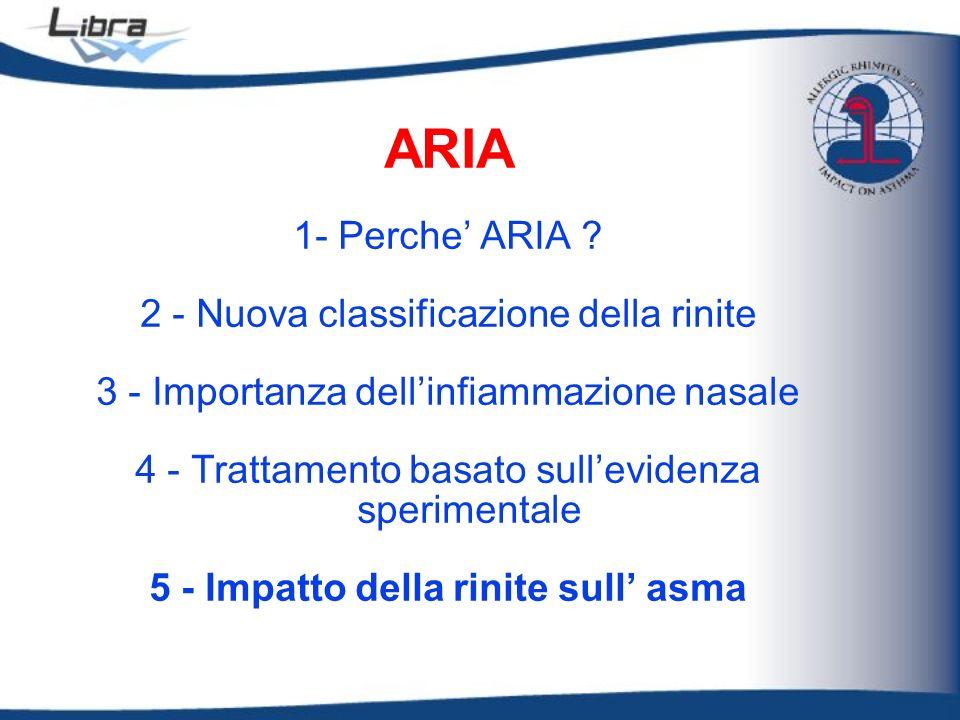 5 - Impatto della rinite sull' asma