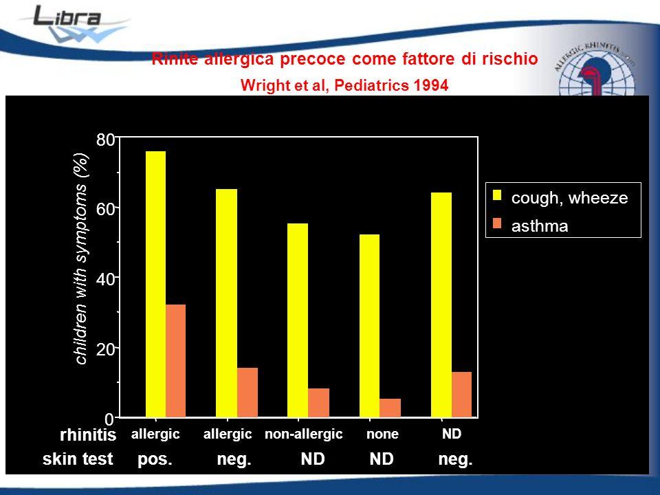 Rinite allergica precoce come fattore di rischio