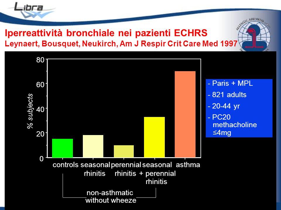 Iperreattività bronchiale nei pazienti ECHRS