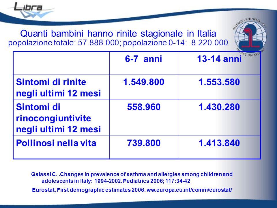 Quanti bambini hanno rinite stagionale in Italia popolazione totale: 57.888.000; popolazione 0-14: 8.220.000