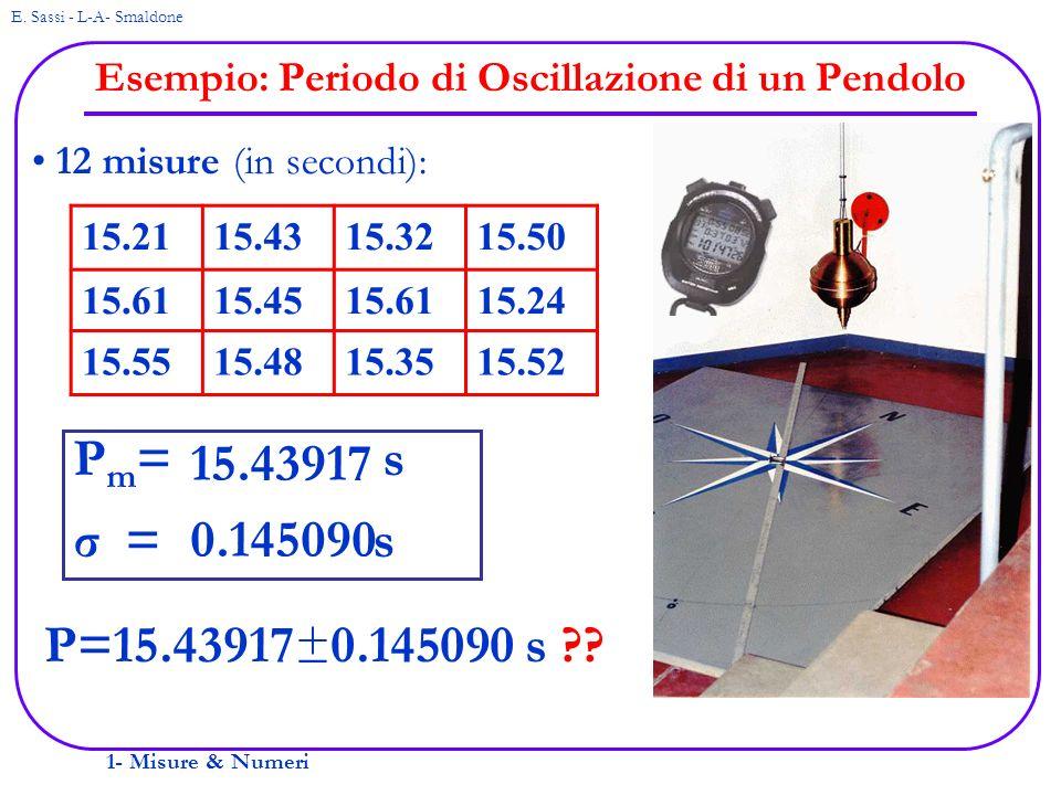 Esempio: Periodo di Oscillazione di un Pendolo
