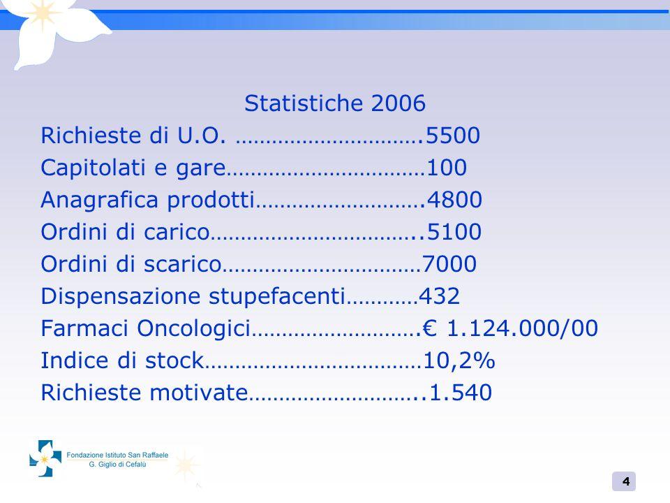 Statistiche 2006 Richieste di U.O. ………………………….5500. Capitolati e gare……………………………100. Anagrafica prodotti……………………….4800.