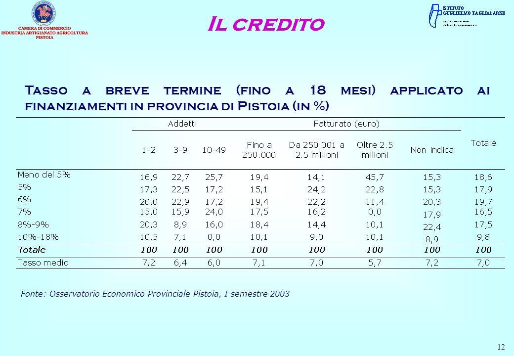 Il credito Tasso a breve termine (fino a 18 mesi) applicato ai finanziamenti in provincia di Pistoia (in %)