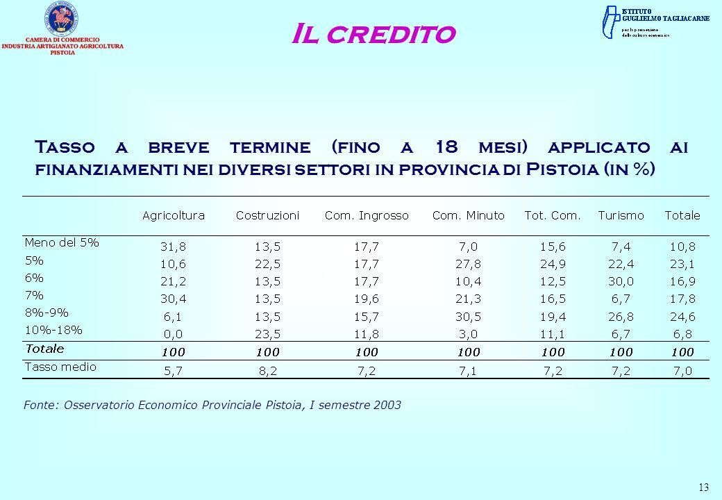 Il credito Tasso a breve termine (fino a 18 mesi) applicato ai finanziamenti nei diversi settori in provincia di Pistoia (in %)