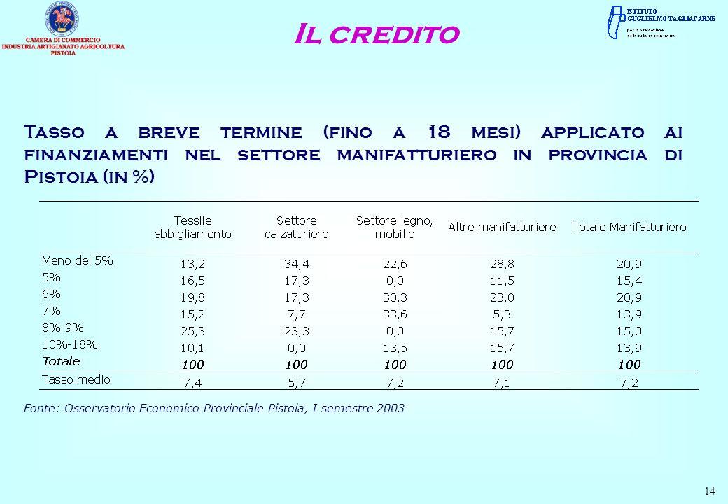 Il credito Tasso a breve termine (fino a 18 mesi) applicato ai finanziamenti nel settore manifatturiero in provincia di Pistoia (in %)
