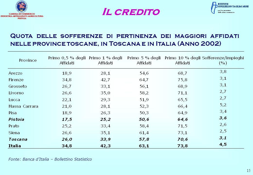 Il credito Quota delle sofferenze di pertinenza dei maggiori affidati nelle province toscane, in Toscana e in Italia (Anno 2002)