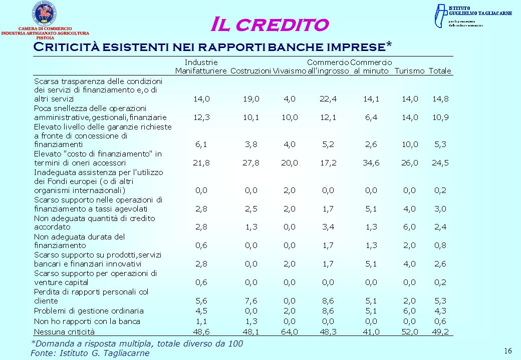 Il credito Criticità esistenti nei rapporti banche imprese*
