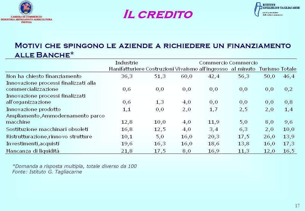 Il credito Motivi che spingono le aziende a richiedere un finanziamento alle Banche* *Domanda a risposta multipla, totale diverso da 100.