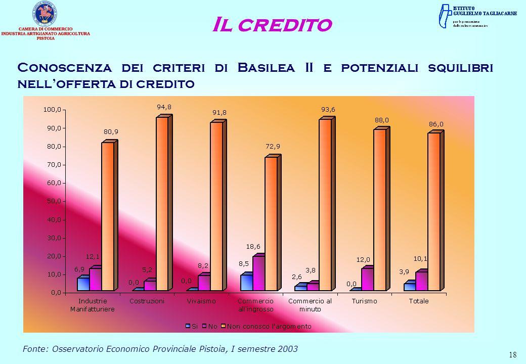 Il credito Conoscenza dei criteri di Basilea II e potenziali squilibri nell'offerta di credito.