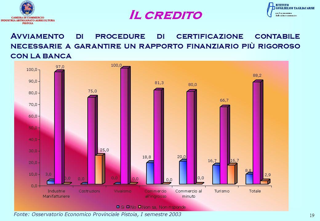 Il credito Avviamento di procedure di certificazione contabile necessarie a garantire un rapporto finanziario più rigoroso con la banca.