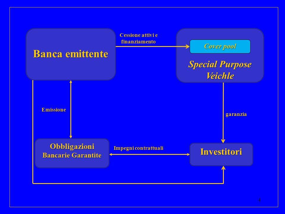 Banca emittente Special Purpose Veichle Investitori