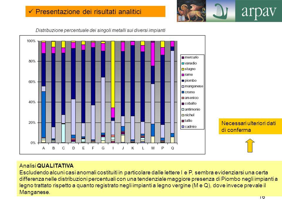 Distribuzione percentuale dei singoli metalli sui diversi impianti