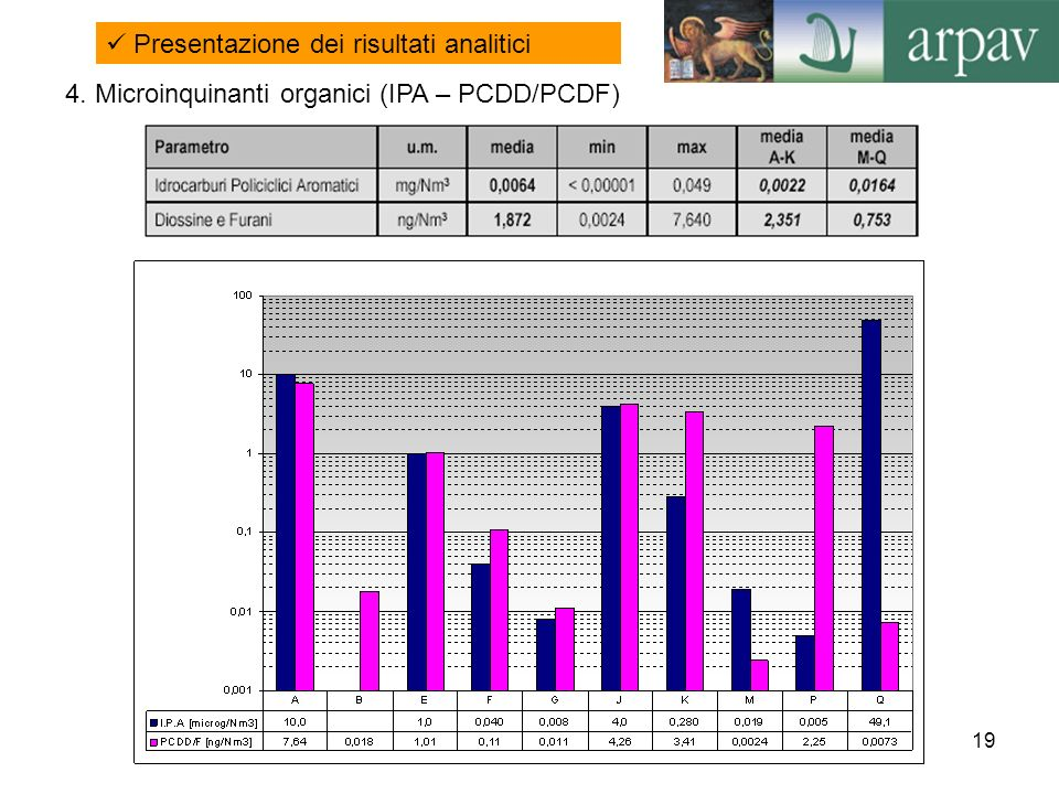 Presentazione dei risultati analitici