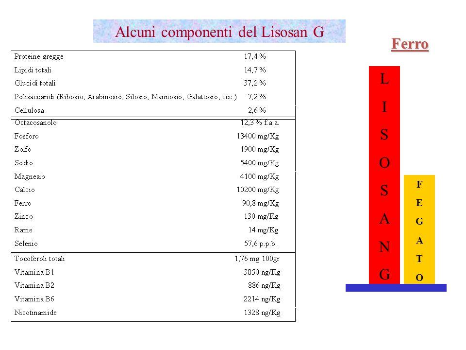 Alcuni componenti del Lisosan G