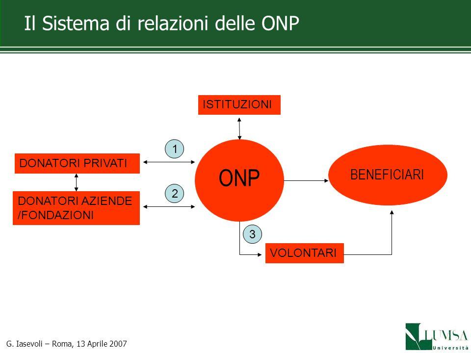 Il Sistema di relazioni delle ONP