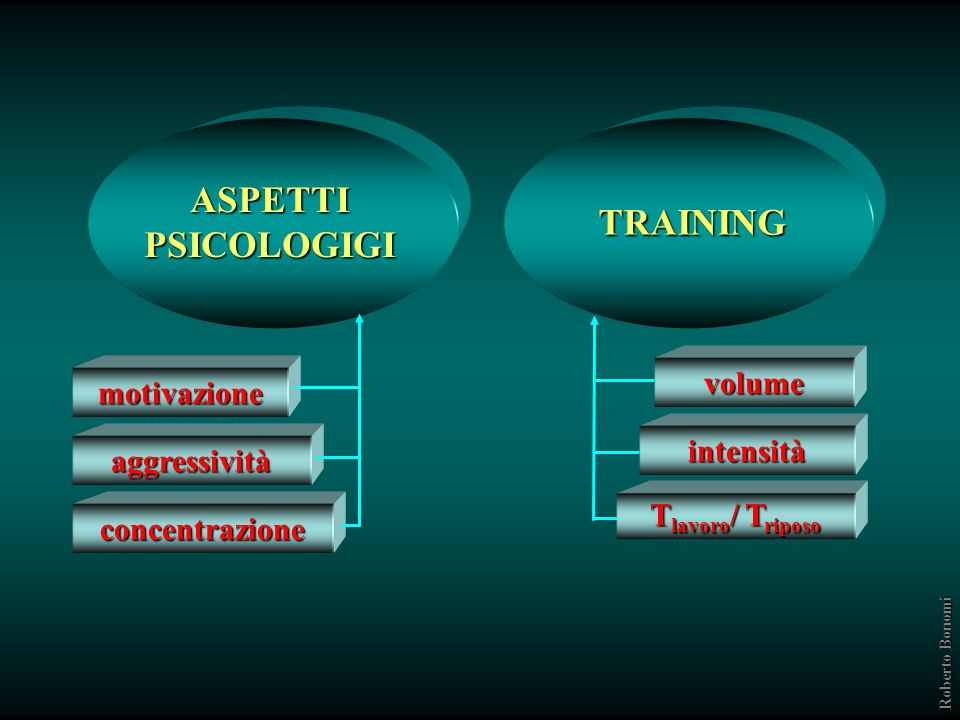 ASPETTI PSICOLOGIGI TRAINING