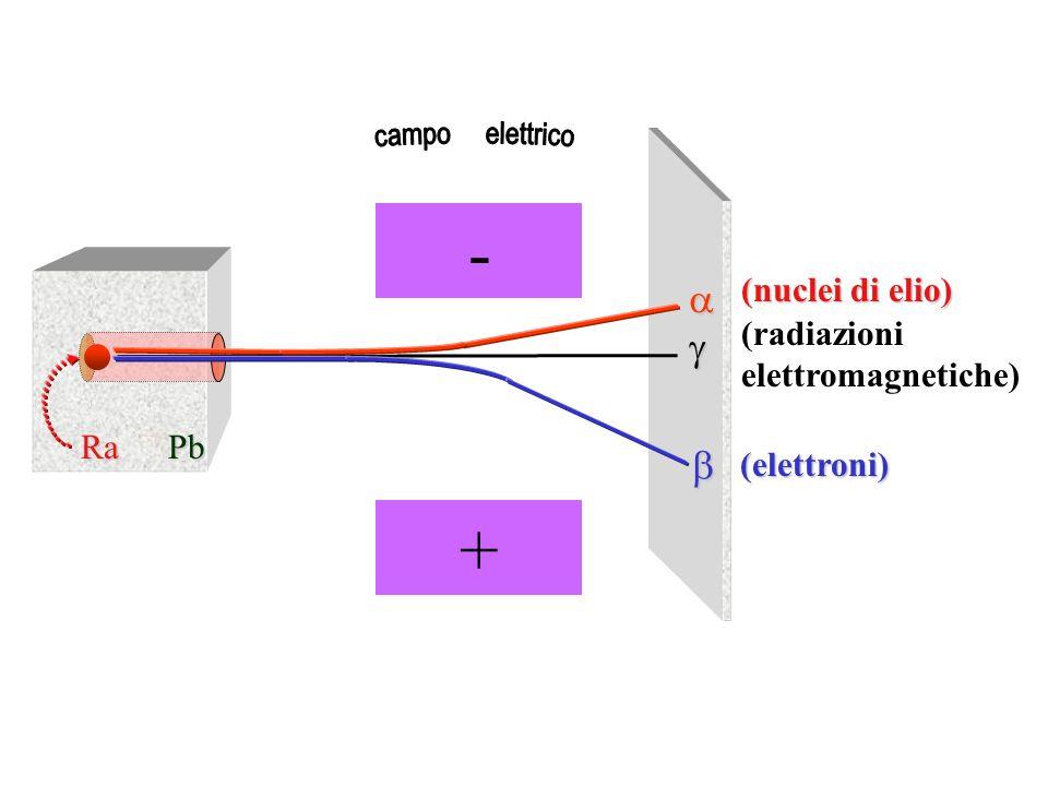 - + campo elettrico a g b (nuclei di elio) (radiazioni