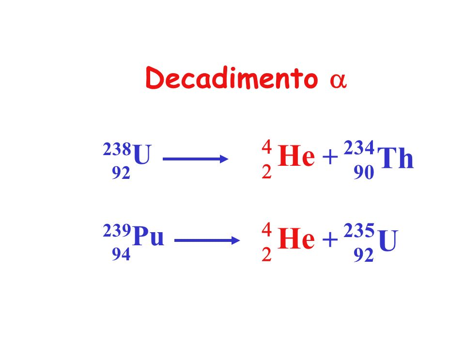 Decadimento a He 4 2 Th 238U 92 234 90 + + He 4 2 U 235 92 239Pu 94