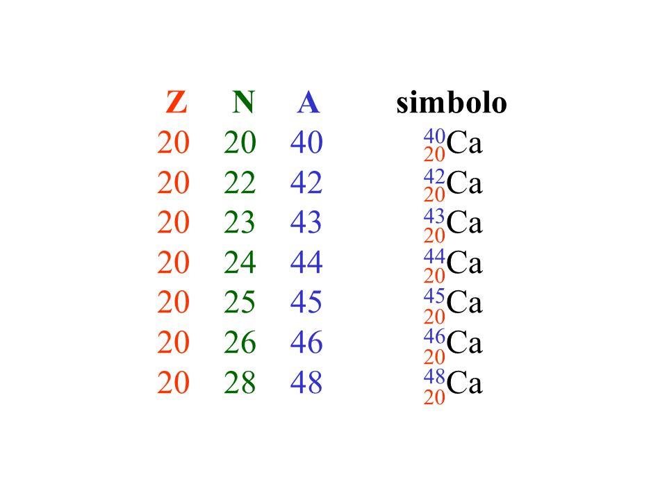 Z N A simbolo 20 20 40 40Ca. 20 22 42 42Ca. 20 23 43 43Ca. 20 24 44 44Ca. 20 25 45 45Ca.