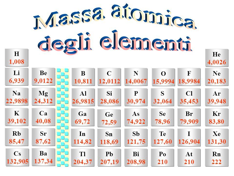 Massa atomica degli elementi H 1,008 He 4,0026 Li 6,939 Be 9,0122 B