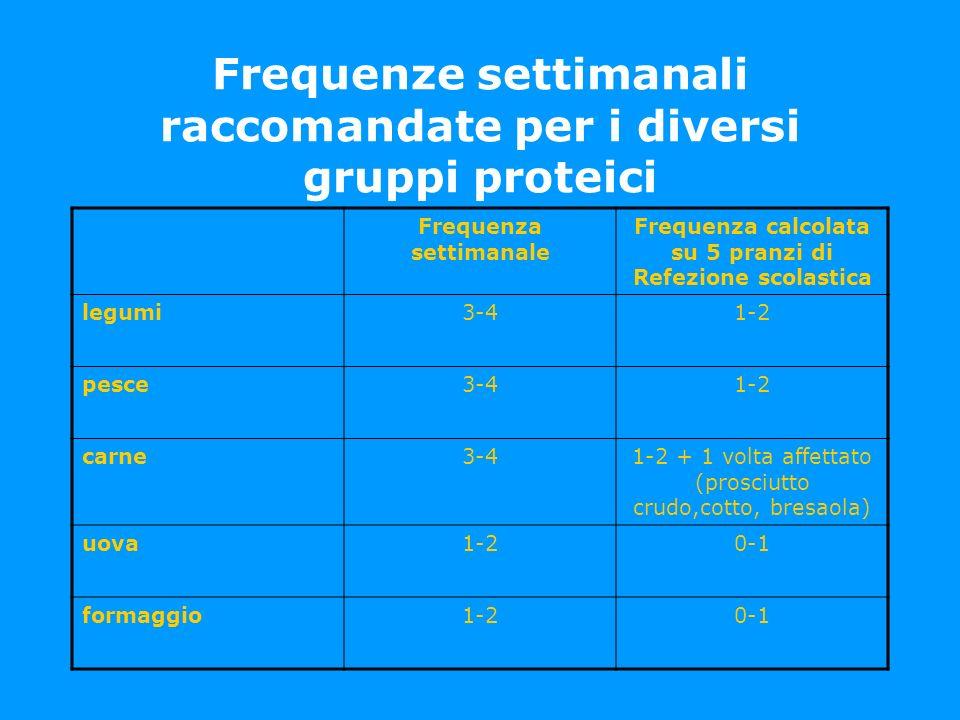 Frequenze settimanali raccomandate per i diversi gruppi proteici