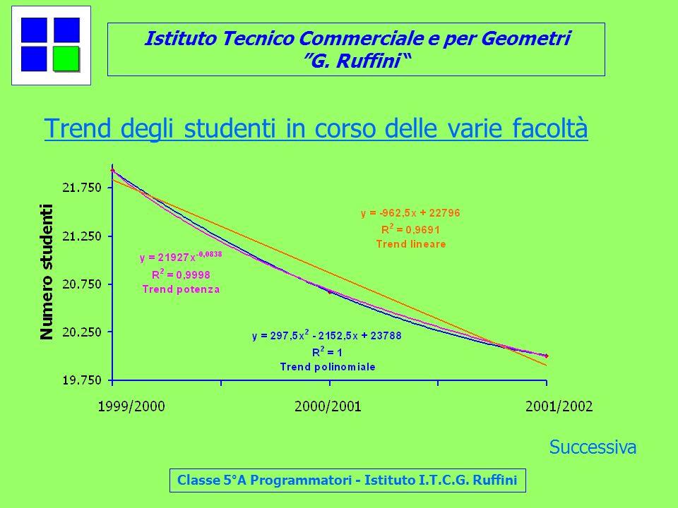 Trend degli studenti in corso delle varie facoltà