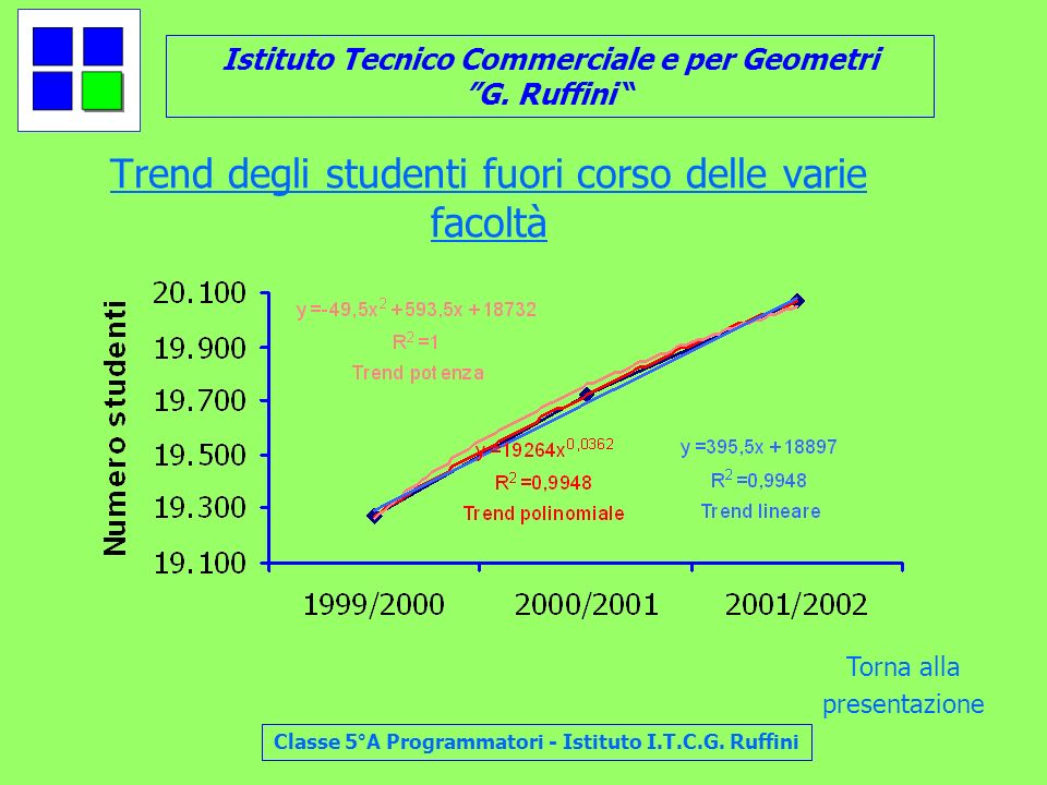 Trend degli studenti fuori corso delle varie facoltà