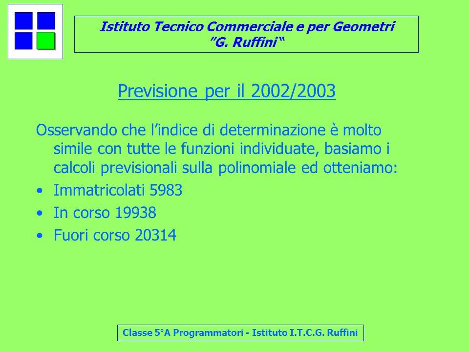 Previsione per il 2002/2003