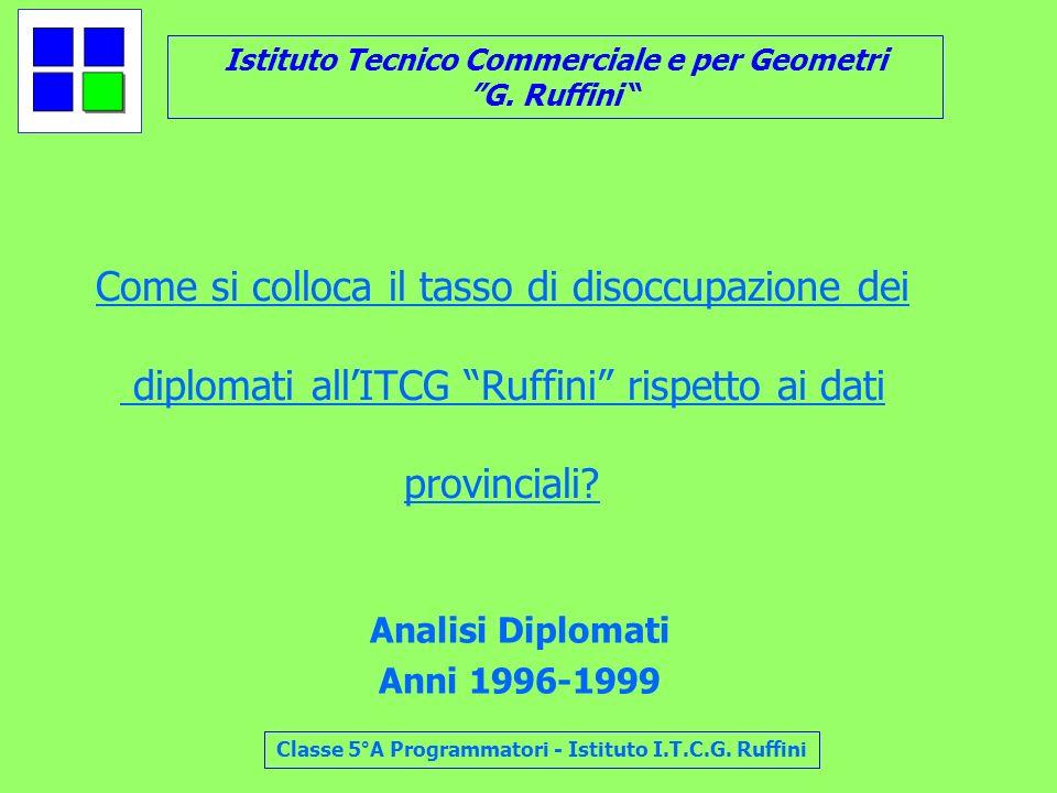 Come si colloca il tasso di disoccupazione dei diplomati all'ITCG Ruffini rispetto ai dati provinciali