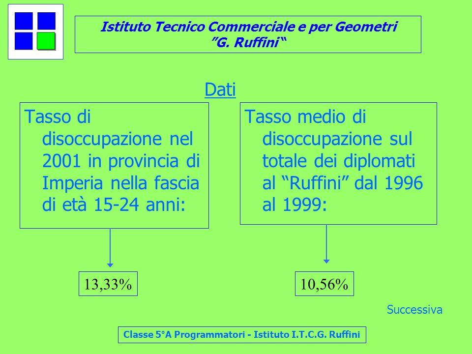 Dati Tasso di disoccupazione nel 2001 in provincia di Imperia nella fascia di età 15-24 anni: