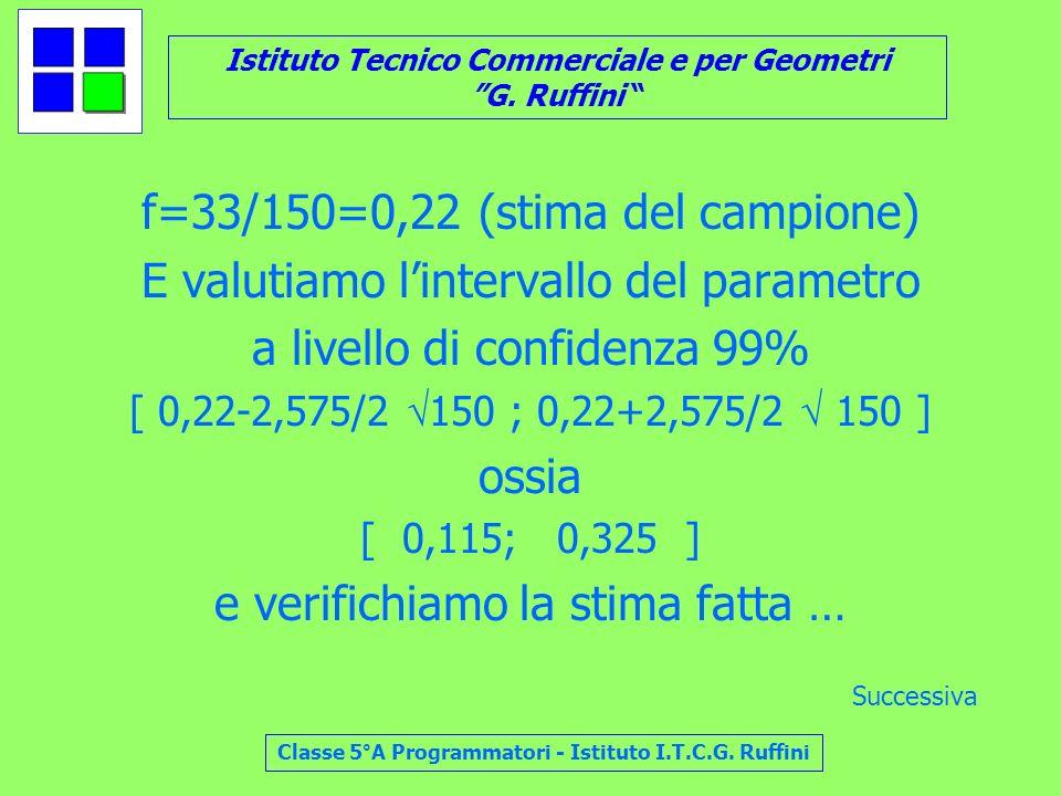 f=33/150=0,22 (stima del campione)
