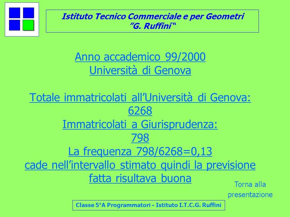 Anno accademico 99/2000 Università di Genova Totale immatricolati all'Università di Genova: 6268 Immatricolati a Giurisprudenza: 798 La frequenza 798/6268=0,13 cade nell'intervallo stimato quindi la previsione fatta risultava buona
