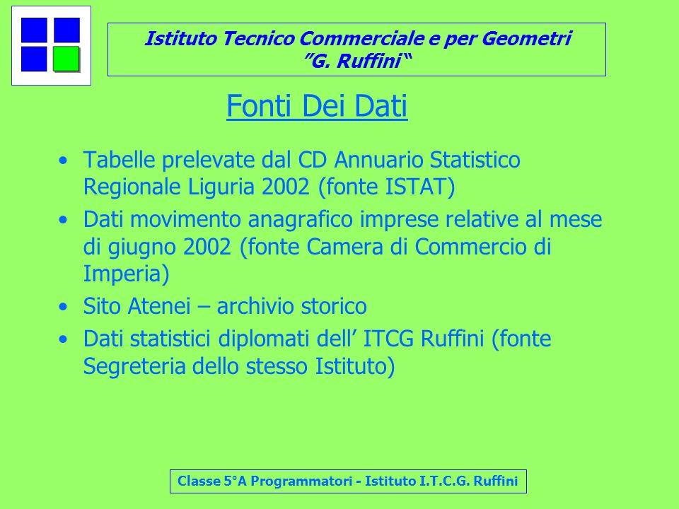 Fonti Dei Dati Tabelle prelevate dal CD Annuario Statistico Regionale Liguria 2002 (fonte ISTAT)