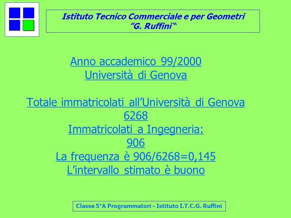 Anno accademico 99/2000 Università di Genova Totale immatricolati all'Università di Genova 6268 Immatricolati a Ingegneria: 906 La frequenza è 906/6268=0,145 L'intervallo stimato è buono