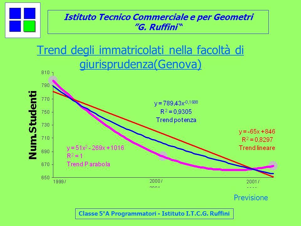 Trend degli immatricolati nella facoltà di giurisprudenza(Genova)