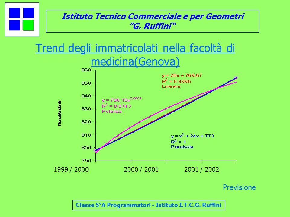 Trend degli immatricolati nella facoltà di medicina(Genova)