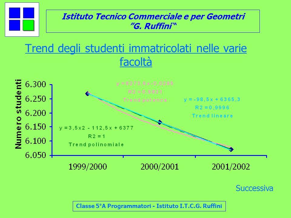Trend degli studenti immatricolati nelle varie facoltà