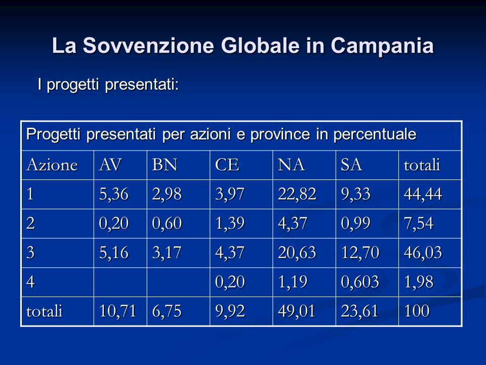 La Sovvenzione Globale in Campania