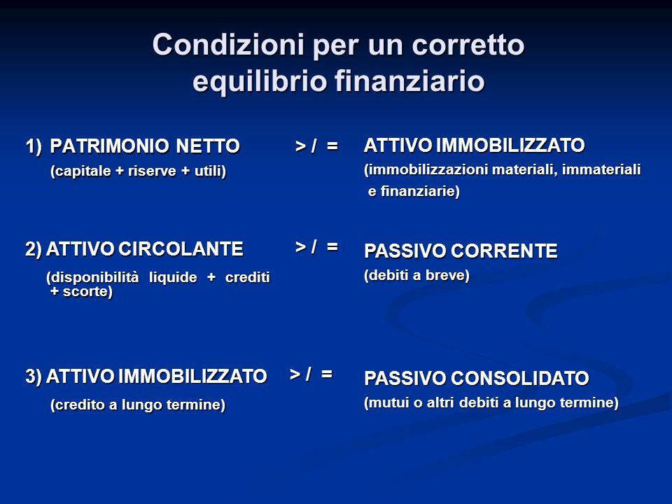 Condizioni per un corretto equilibrio finanziario