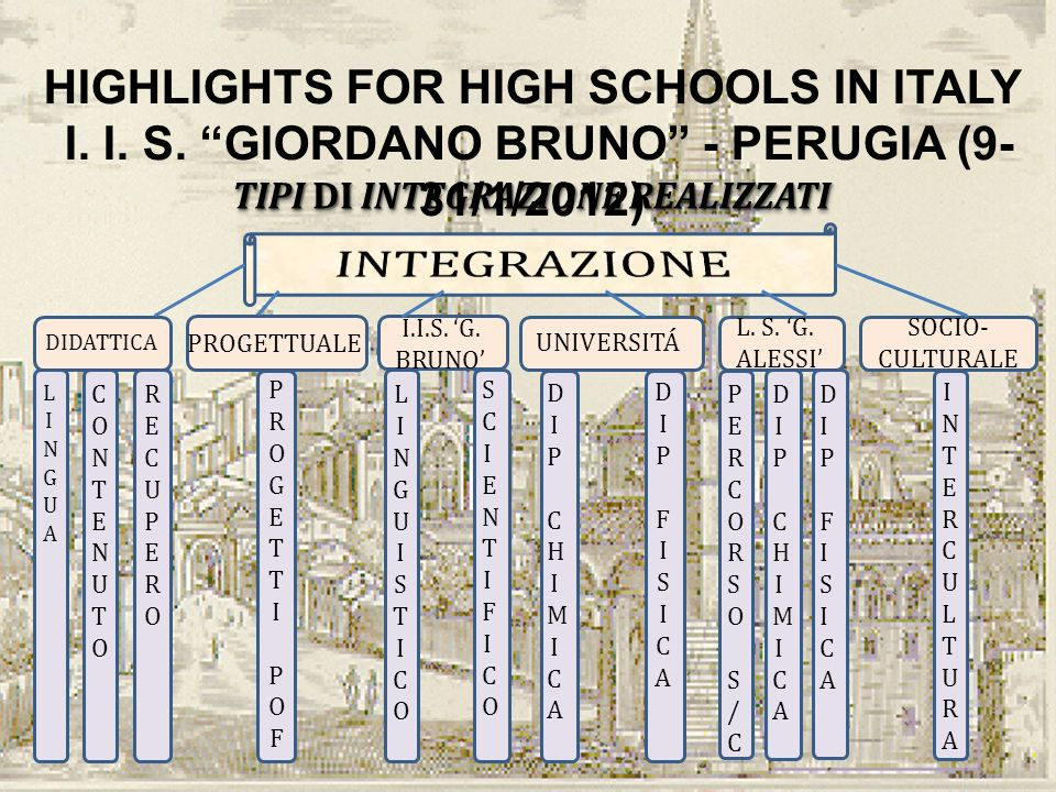 INTEGRAZIONE HIGHLIGHTS FOR HIGH SCHOOLS IN ITALY