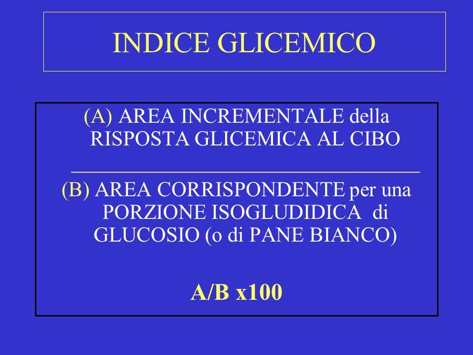 INDICE GLICEMICO (A) AREA INCREMENTALE della RISPOSTA GLICEMICA AL CIBO _________________________________.