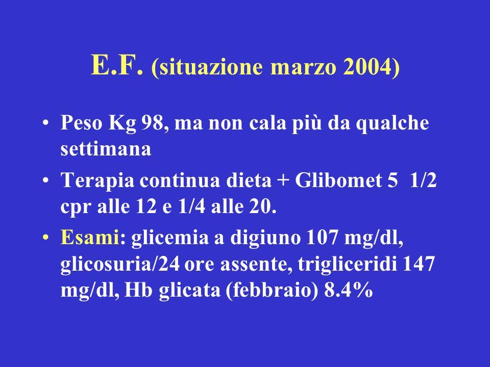 E.F. (situazione marzo 2004)Peso Kg 98, ma non cala più da qualche settimana. Terapia continua dieta + Glibomet 5 1/2 cpr alle 12 e 1/4 alle 20.